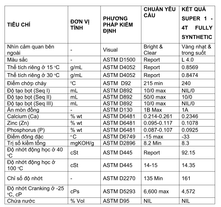 Nhớt xe máy tổng hợp toàn phần 100% Thái Lan nhập khẩu - BCP SUPER 1 Fully Synthetic - 10W40 SN - 1 Lít