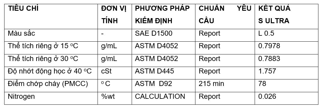Dung Dịch Vệ Sinh Buồng Đốt Xe Máy Nhập Khẩu Thái Lan - BCP S ULTRA - 60ml