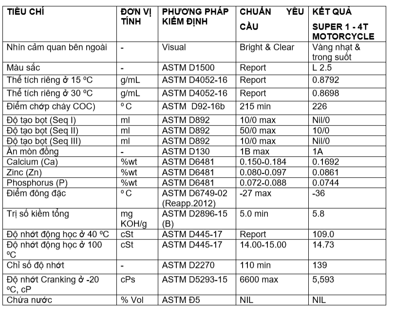 Nhớt Thái Lan nhập khẩu cho xe số BCP SUPER 1 - SAE 15W40 - API SL - JASO MA -  1L
