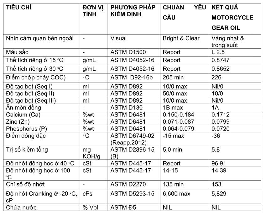 Nhớt hộp số xe tay ga (nhớt láp) BCP Thái Lan nhập khẩu MOTORCYCLE GEAR OIL - SAE 10W40 SG - 120 ML