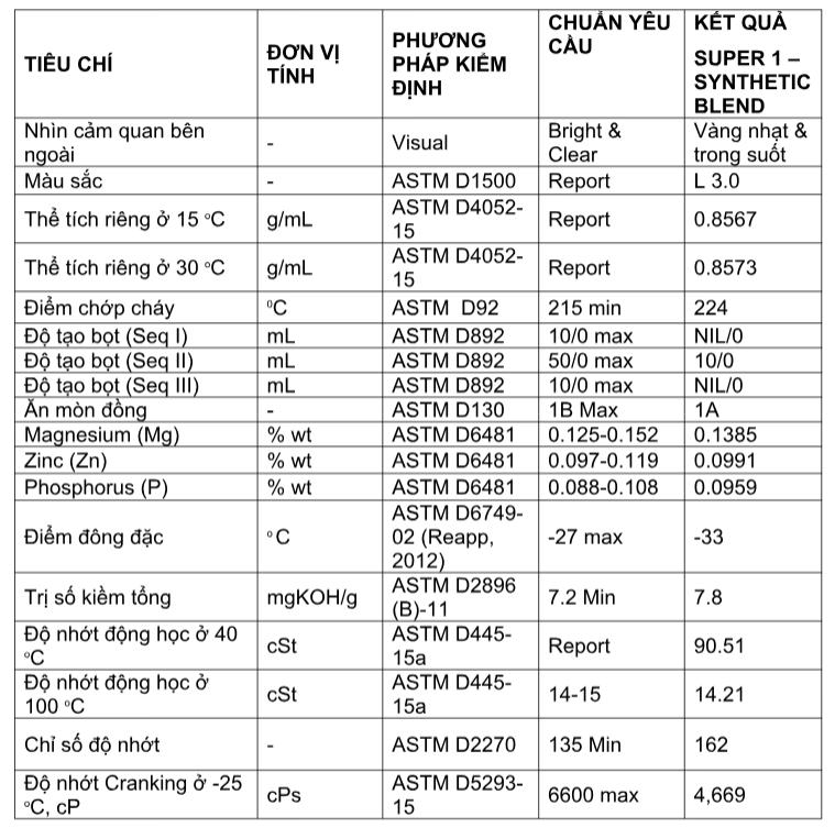 Combo 2 chai nhớt bán tổng hợp cao cấp BCP 10W40 SN 0.8L nhập khẩu Thái Lan