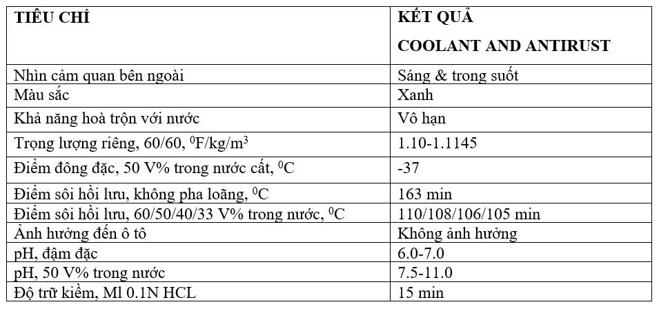 Nước làm mát Ô tô BCP Thái Lan – COOLANT AND ANTIRUST – 1L