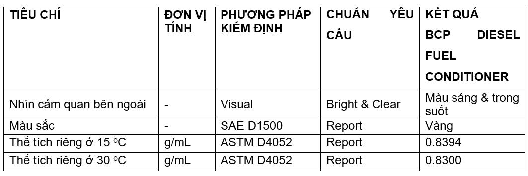 Nhớt động cơ dầu diesel BCP Thái Lan nhập khẩu - D3 Turbo Diesel CI4/SL 15W40 - 18l tặng dung dịch súc béc dầu Bcp Diesel Fuel Conditioner 200ml