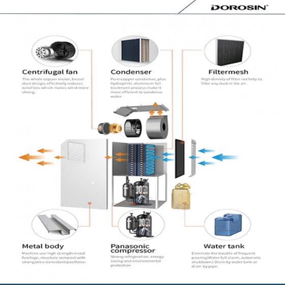 Máy hút ẩm công nghiệp Dorosin ER-890L