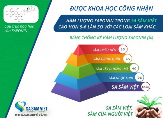 Sâm đẹp da BEAUTYSAM - Sa Sâm Việt